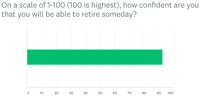 chart detailing how confident active members are in their ability to retire someday