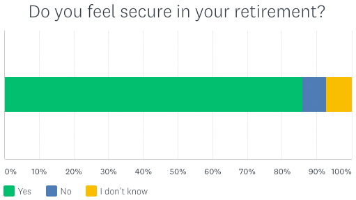 chart detailing retiree confidence in their retirement