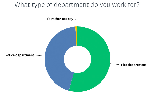 graph shows what proportion of survey responses came from fire department members vs police department members