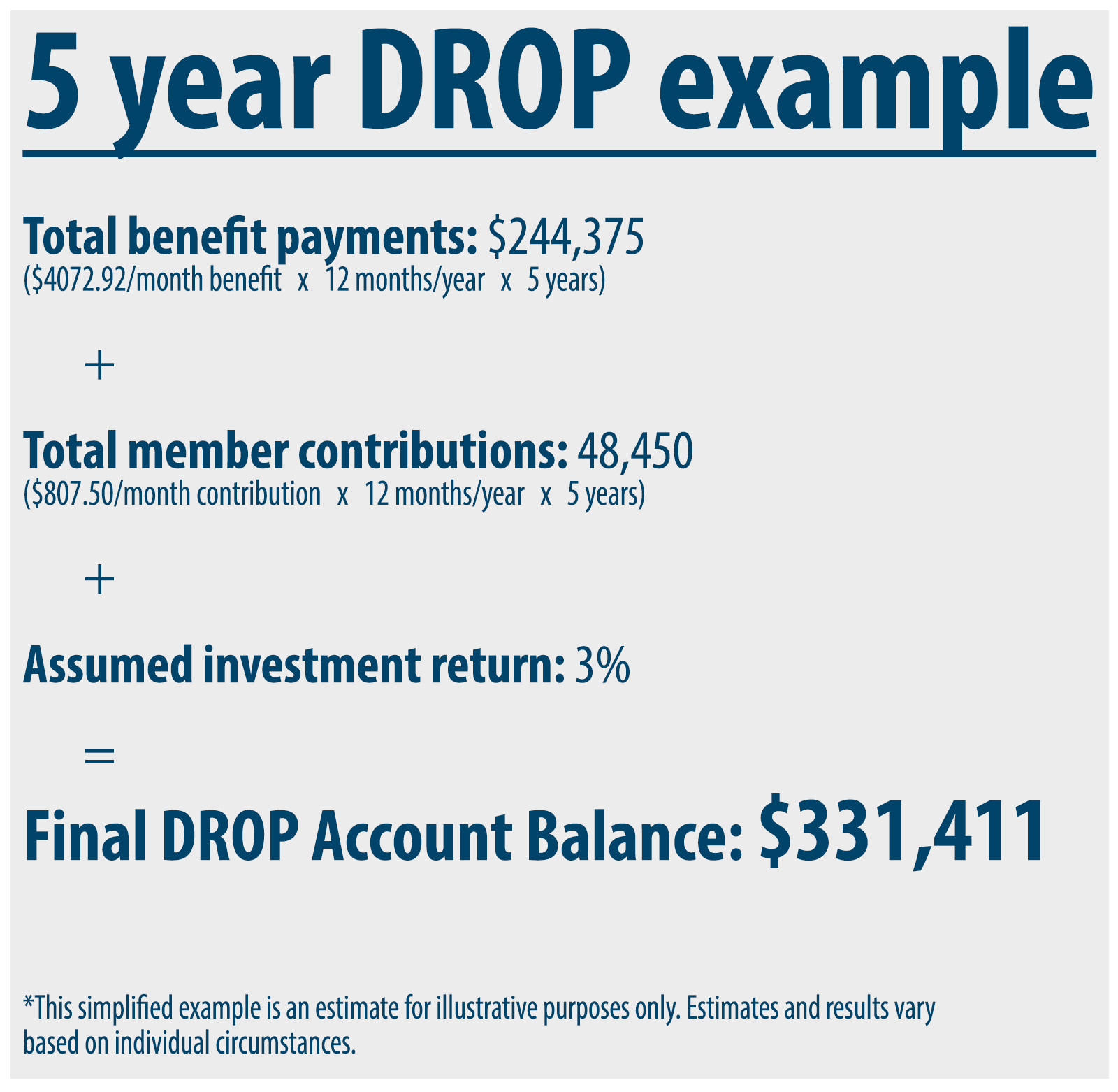 DROP account calculation after five years