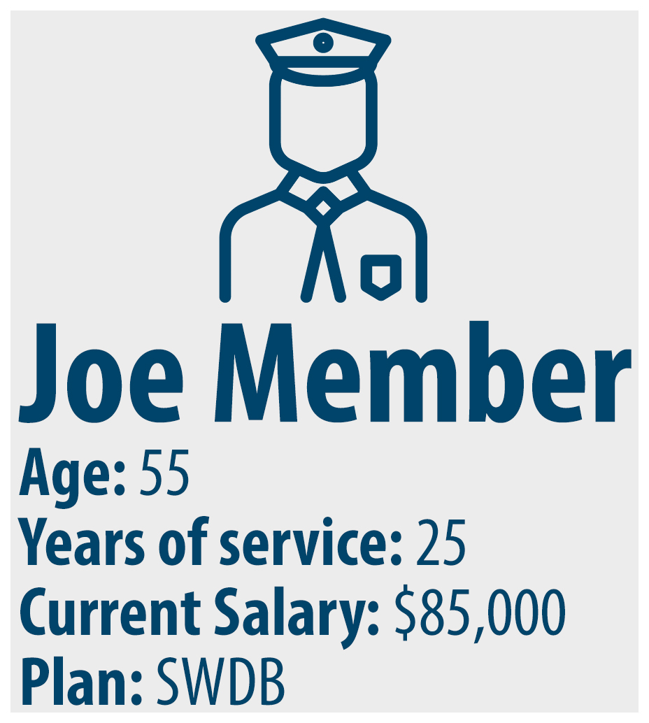 graphic representation of a member who is 55 years old, has 25 years of service and an highest average salary of $85,000