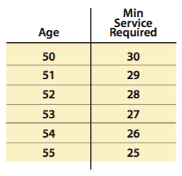 chart showing age and service combinations that qualify for rule of 80
