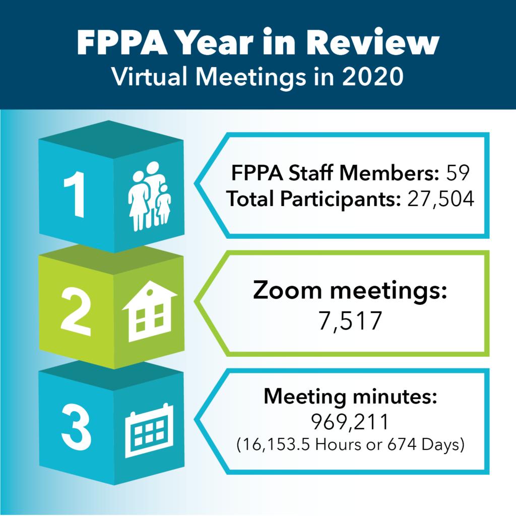 graphic details FPPA staff Zoom meetings in 2020