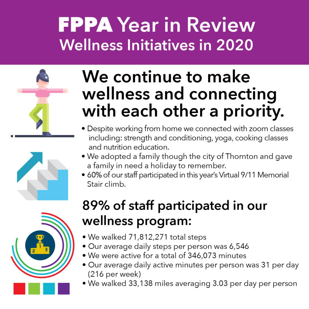 Infographic details the successes of FPPA's wellness program in 2020
