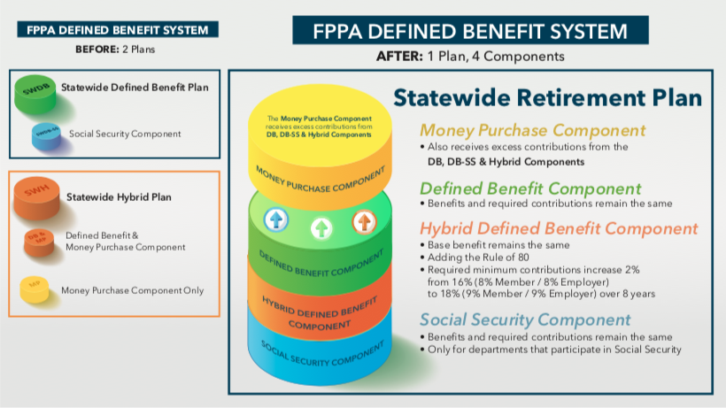 Diagram shows organization of the proposed Statewide Retirement Plan