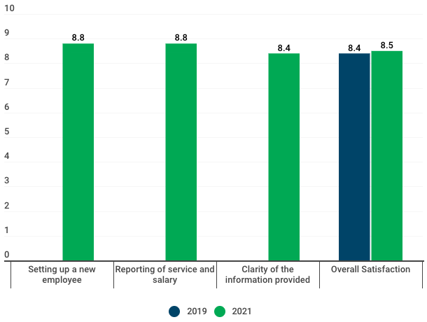 chart shows employer satisfaction with functions of the Employer Portal